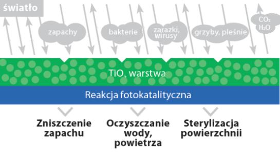 fotokataliza